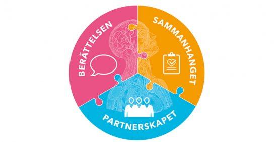 Bild som illustrerar begreppet Personcentrerad vård. En tredelad cirkel, Berättelsen (röd), Sammanhanget (orange) och Partnerskapet (blått). Källa: Vårdförbundet